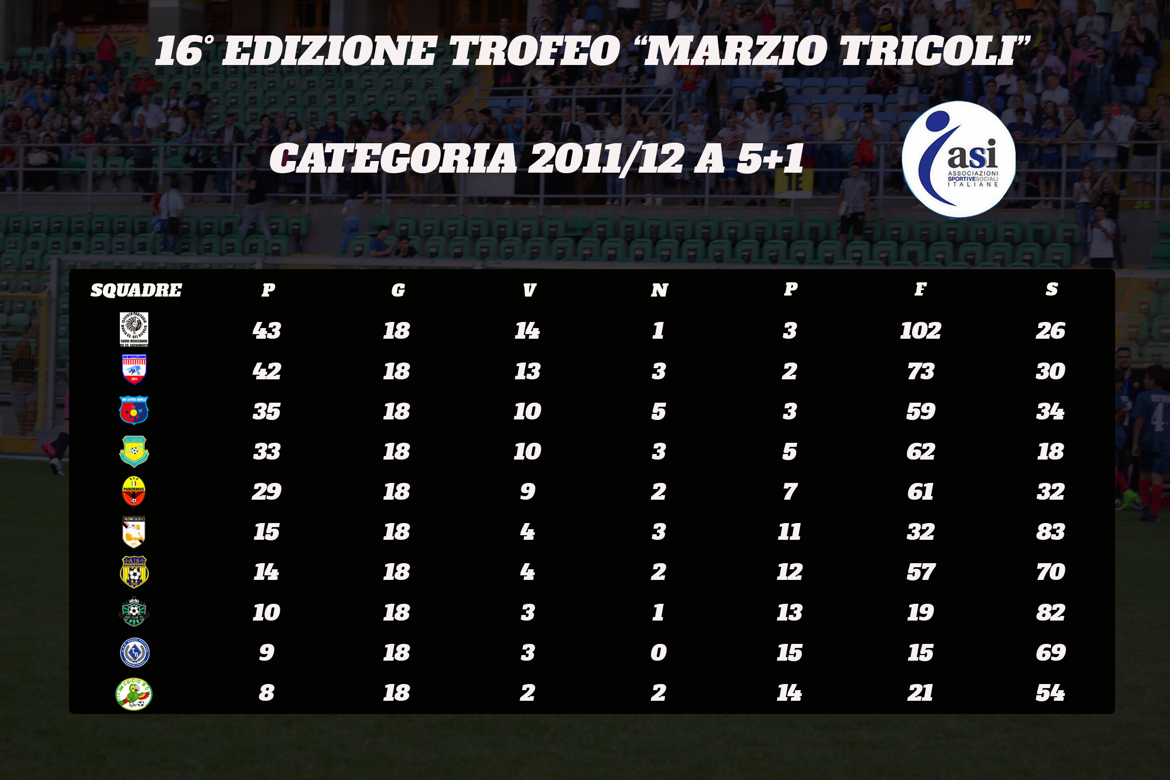 Categoria 2011_12 a 5+1_classifica