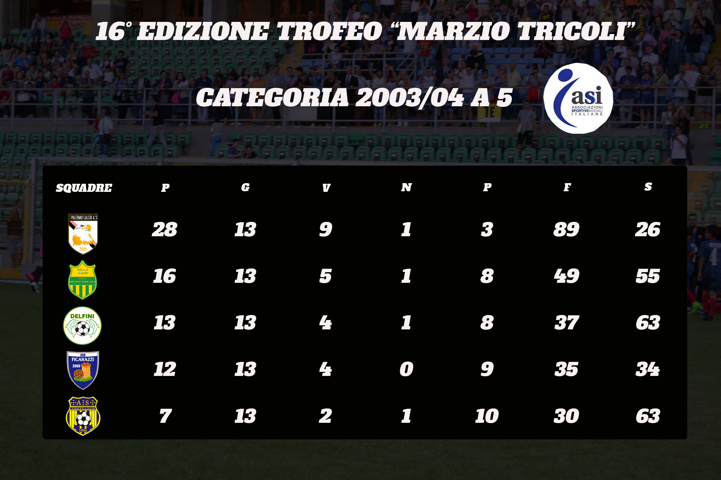 Categoria 2003_04 a 5_classifica