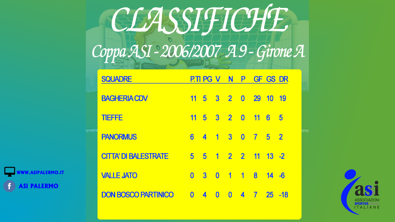Classifica 2006-2007 a 9 - Girone A