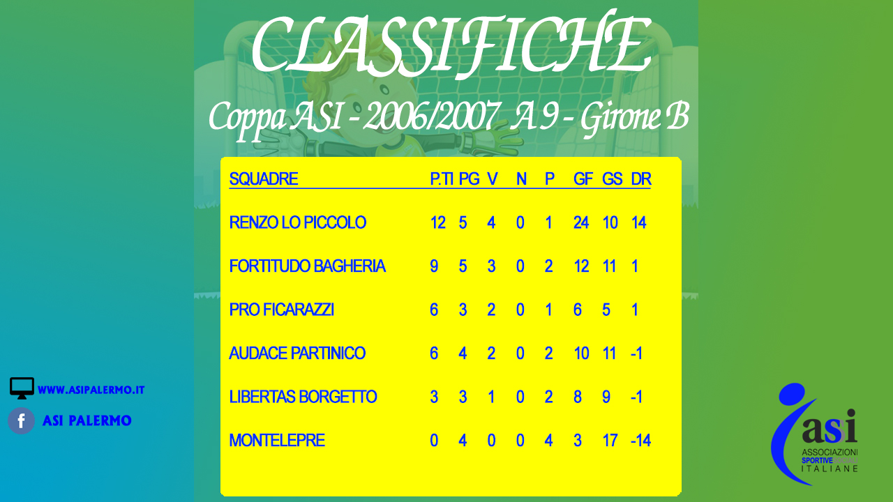 Classifica 2006-2007 a 9 - Girone B